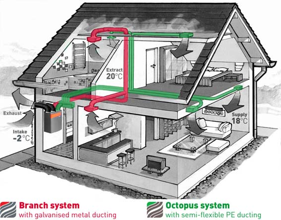 Ducting For Mvhr And Mev Systems